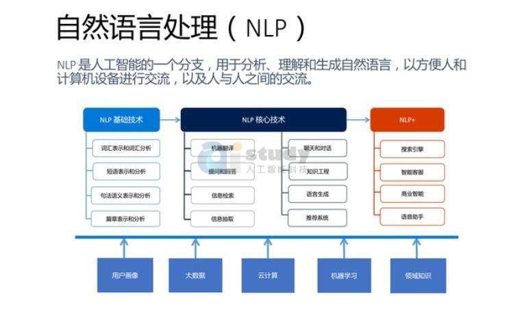 从语言学到深度学习NLP,一文概述自然语言处理
