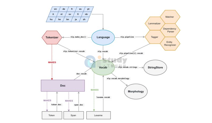 自然语言处理的语义建模介绍