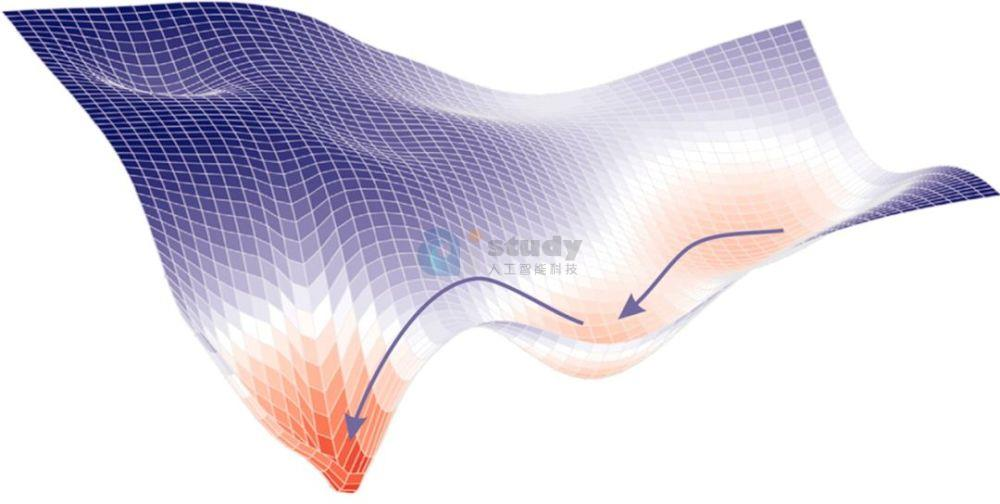 深度如何帮助神经网络收敛?深度和泛化之间的联系是什么?