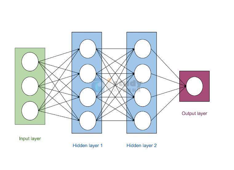 贝叶斯神经网络分解成贝叶斯和神经网络来开始