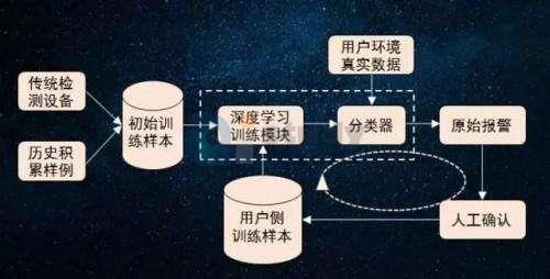 净化网络,看人工智能怎么做?